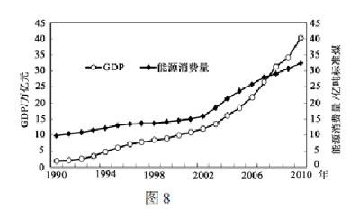gdp与消费的关系_中国消费占gdp比重图